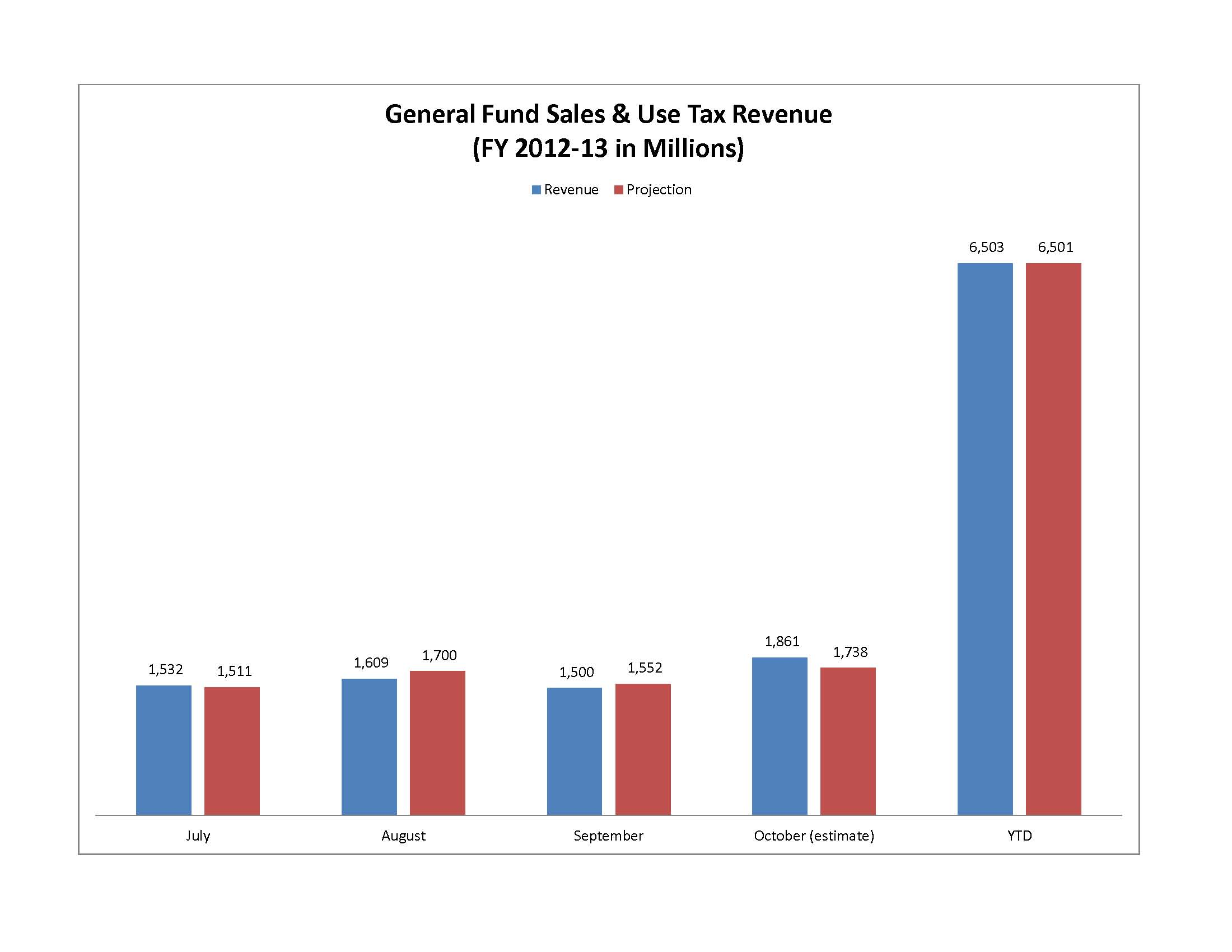 October 2012 General Fund Sales and Use Tax Collections