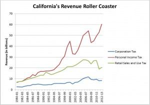 California's Revenue Rollercoaster